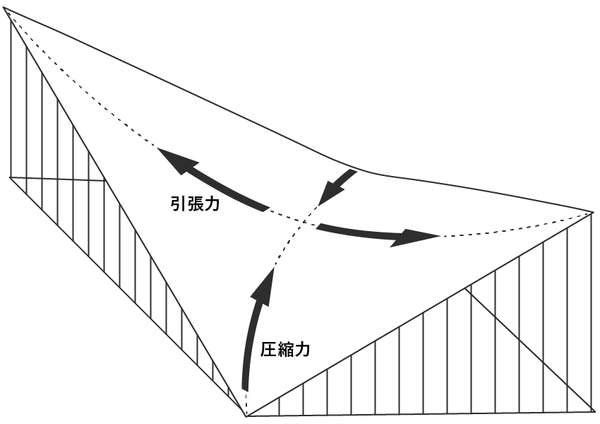 シェル構造(HPシェル)